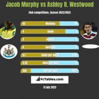 Jacob Murphy vs Ashley R. Westwood h2h player stats