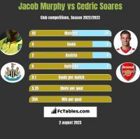 Jacob Murphy vs Cedric Soares h2h player stats