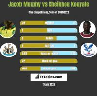 Jacob Murphy vs Cheikhou Kouyate h2h player stats