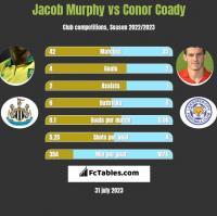 Jacob Murphy vs Conor Coady h2h player stats
