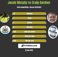 Jacob Murphy vs Craig Gardner h2h player stats