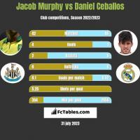 Jacob Murphy vs Daniel Ceballos h2h player stats