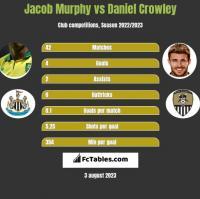 Jacob Murphy vs Daniel Crowley h2h player stats