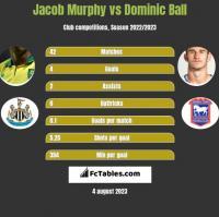 Jacob Murphy vs Dominic Ball h2h player stats
