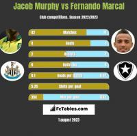 Jacob Murphy vs Fernando Marcal h2h player stats