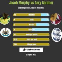 Jacob Murphy vs Gary Gardner h2h player stats