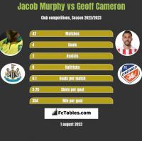 Jacob Murphy vs Geoff Cameron h2h player stats