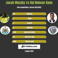 Jacob Murphy vs Hal Robson-Kanu h2h player stats