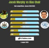 Jacob Murphy vs Ilias Chair h2h player stats