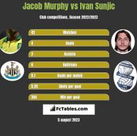 Jacob Murphy vs Ivan Sunjic h2h player stats