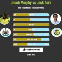 Jacob Murphy vs Jack Cork h2h player stats