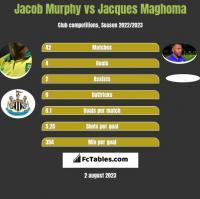 Jacob Murphy vs Jacques Maghoma h2h player stats