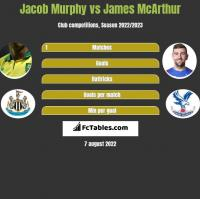 Jacob Murphy vs James McArthur h2h player stats