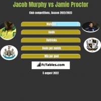 Jacob Murphy vs Jamie Proctor h2h player stats