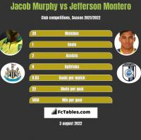Jacob Murphy vs Jefferson Montero h2h player stats