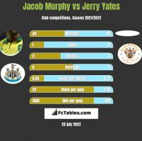 Jacob Murphy vs Jerry Yates h2h player stats