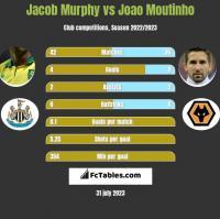 Jacob Murphy vs Joao Moutinho h2h player stats