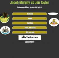 Jacob Murphy vs Jon Taylor h2h player stats