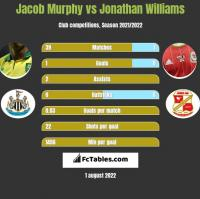 Jacob Murphy vs Jonathan Williams h2h player stats