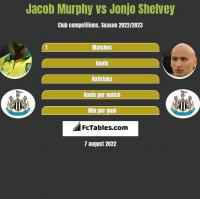 Jacob Murphy vs Jonjo Shelvey h2h player stats
