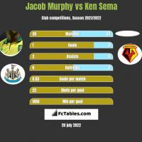 Jacob Murphy vs Ken Sema h2h player stats