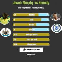 Jacob Murphy vs Kenedy h2h player stats