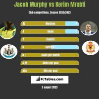 Jacob Murphy vs Kerim Mrabti h2h player stats