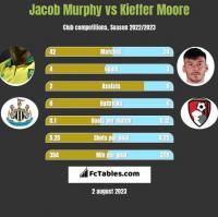 Jacob Murphy vs Kieffer Moore h2h player stats