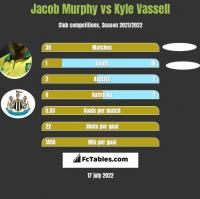 Jacob Murphy vs Kyle Vassell h2h player stats