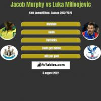 Jacob Murphy vs Luka Milivojevic h2h player stats