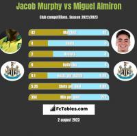 Jacob Murphy vs Miguel Almiron h2h player stats