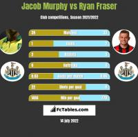 Jacob Murphy vs Ryan Fraser h2h player stats