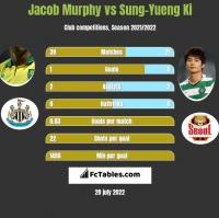 Jacob Murphy vs Sung-Yueng Ki h2h player stats