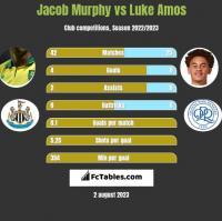 Jacob Murphy vs Luke Amos h2h player stats