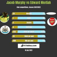 Jacob Murphy vs Edward Nketiah h2h player stats