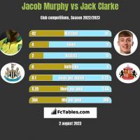 Jacob Murphy vs Jack Clarke h2h player stats