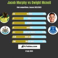Jacob Murphy vs Dwight Mcneil h2h player stats