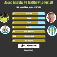 Jacob Murphy vs Matthew Longstaff h2h player stats