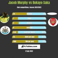 Jacob Murphy vs Bukayo Saka h2h player stats