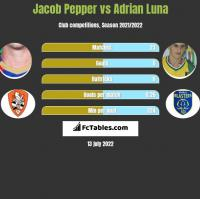 Jacob Pepper vs Adrian Luna h2h player stats