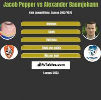 Jacob Pepper vs Alexander Baumjohann h2h player stats