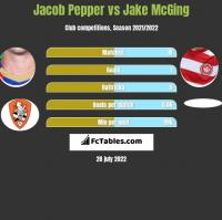 Jacob Pepper vs Jake McGing h2h player stats