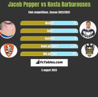 Jacob Pepper vs Kosta Barbarouses h2h player stats