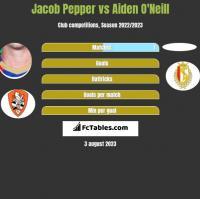 Jacob Pepper vs Aiden O'Neill h2h player stats