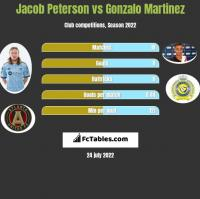 Jacob Peterson vs Gonzalo Martinez h2h player stats