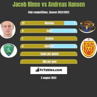 Jacob Rinne vs Andreas Hansen h2h player stats
