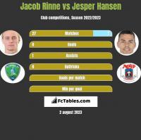 Jacob Rinne vs Jesper Hansen h2h player stats