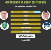 Jacob Rinne vs Oliver Christensen h2h player stats