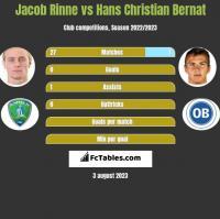 Jacob Rinne vs Hans Christian Bernat h2h player stats