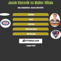 Jacob Storevik vs Walter Viitala h2h player stats